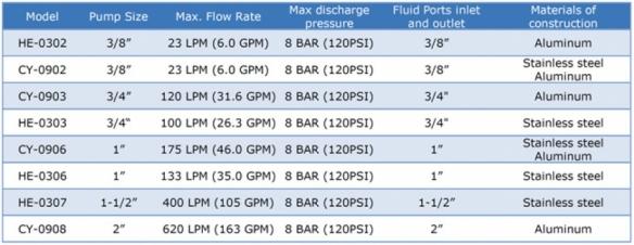 Diaphragm Pump Specification