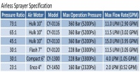 Airless Sprayer Specification
